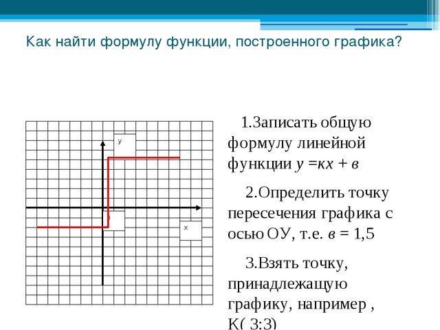Как найти формулу функции, построенного графика? 1.Записать общую формулу лин...