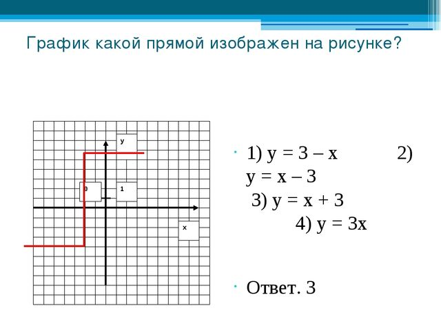 График какой прямой изображен на рисунке? 1) у = 3 – х 2) у = х – 3 3) у = х...