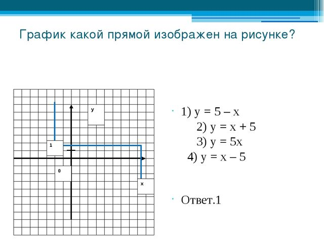 График какой прямой изображен на рисунке? 1) у = 5 – х 2) у = х + 5 3) у = 5х...