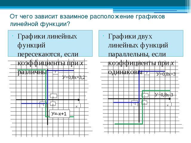 От чего зависит взаимное расположение графиков линейной функции? Графики лине...