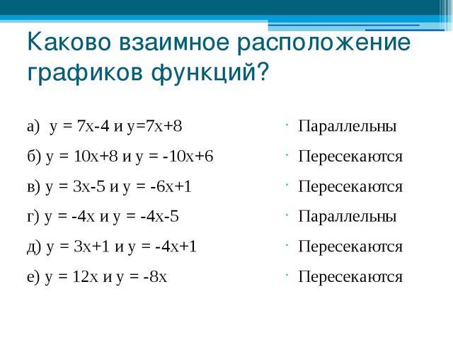 Каково взаимное расположение графиков функций? а) у = 7х-4 и у=7х+8 б) у = 10...