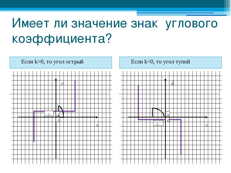 Имеет ли значение знак углового коэффициента? Если k>0, то угол острый Если k