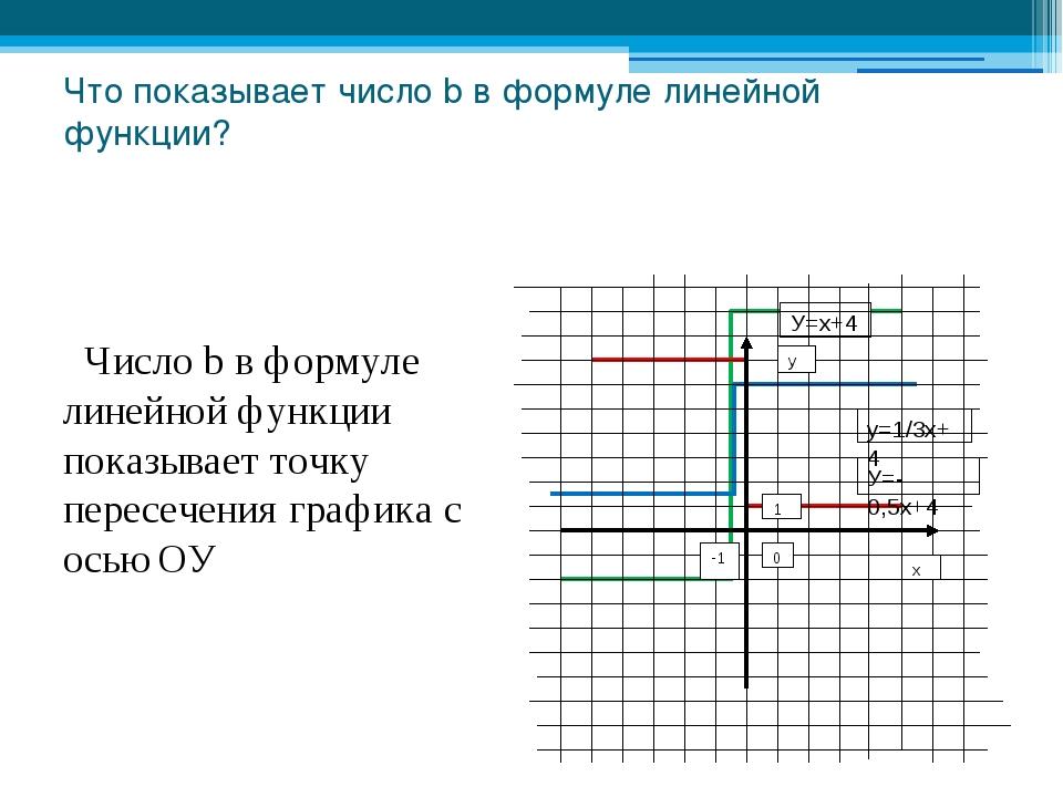 Что показывает число b в формуле линейной функции? Число b в формуле линейной...