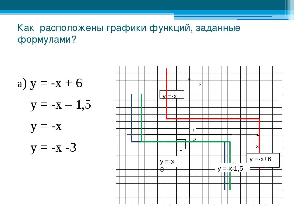 Как расположены графики функций, заданные формулами? а) у = -х + 6 у = -х – 1...