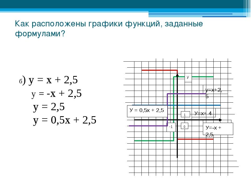 Как расположены графики функций, заданные формулами? б) у = х + 2,5 у = -х +...