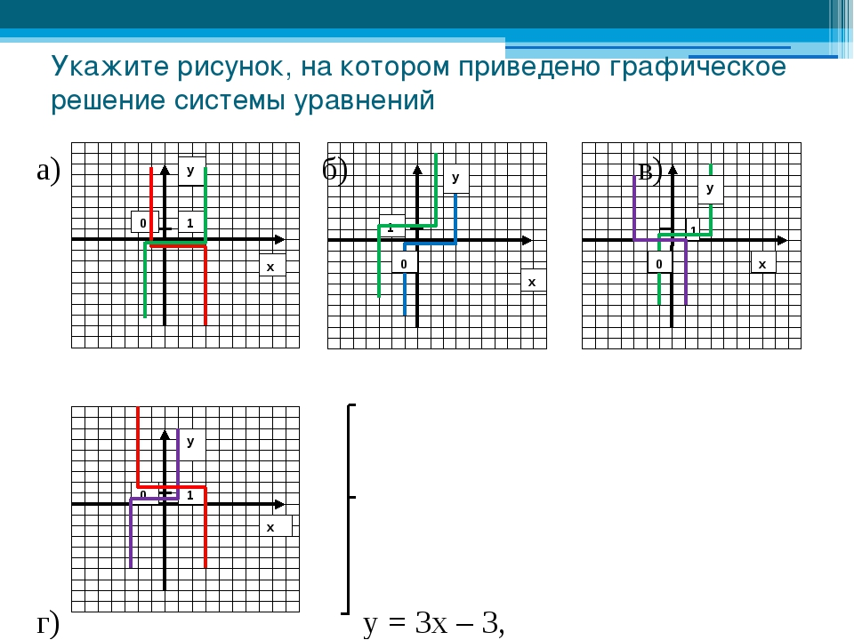 Укажите рисунок, на котором приведено графическое решение системы уравнений а...