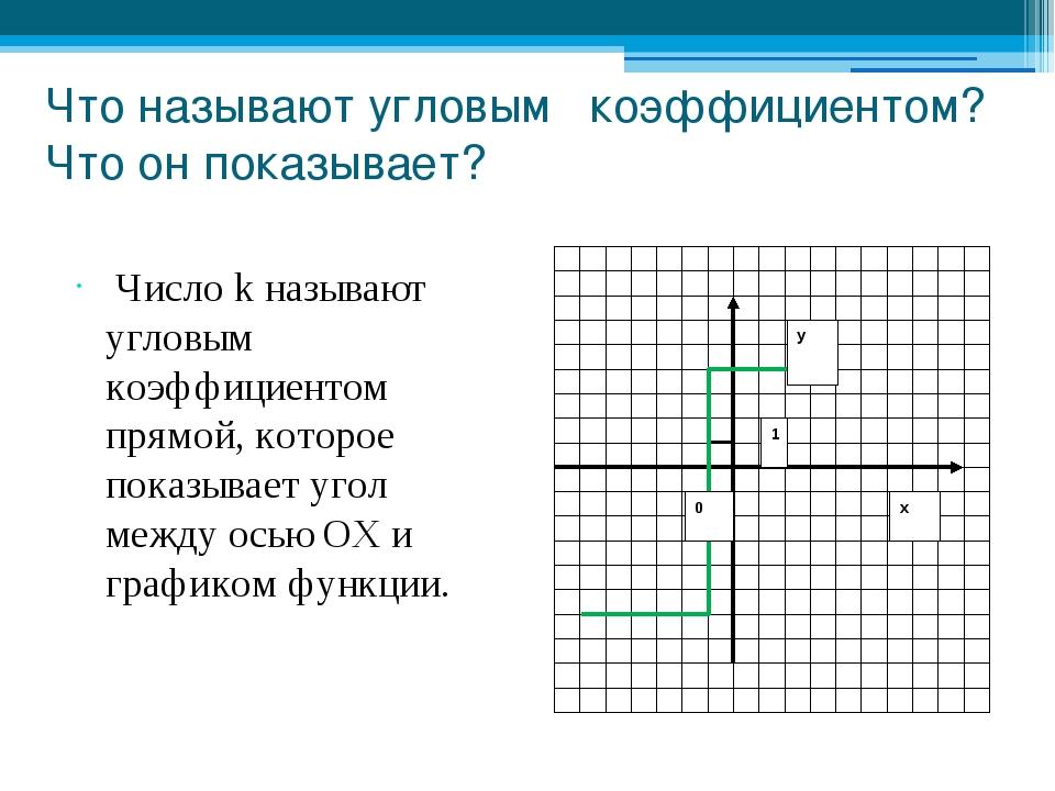 Что называют угловым коэффициентом? Что он показывает? Число k называют углов...