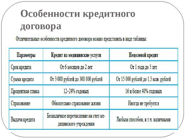 Особенности кредитного договора