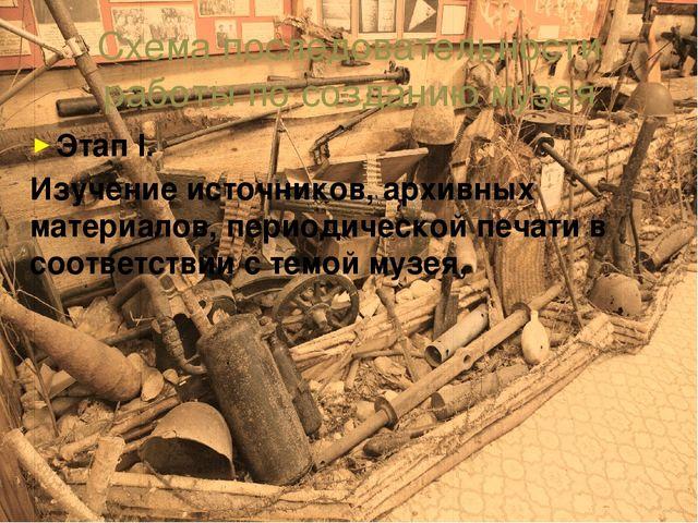 Схема последовательности работы по созданию музея Этап I. Изучение источников...