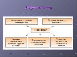 Дефицит йода: