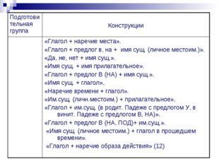 Подготовительная группа Конструкции «Глагол + наречие места». «Глагол + пре