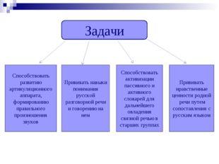 Задачи Способствовать развитию артикуляционного аппарата, формированию правил
