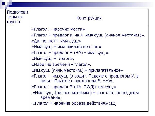 Подготовительная группа Конструкции «Глагол + наречие места». «Глагол + пре...