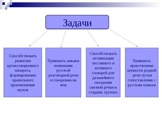 Задачи Способствовать развитию артикуляционного аппарата, формированию правил...