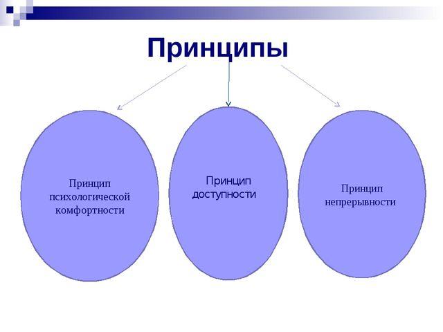 Принципы Принцип непрерывности Принцип психологической комфортности Принцип д...