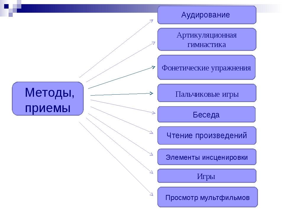 Методы, приемы Пальчиковые игры Артикуляционная гимнастика Чтение произведен...