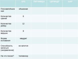 КУБПИРАМИДАЦИЛИНДРШАР Плоская/объемнаяобъемная Количество граней6