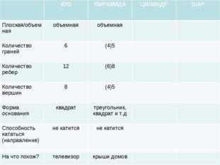 КУБПИРАМИДАЦИЛИНДРШАР Плоская/объемнаяобъемнаяобъемная Количество гра