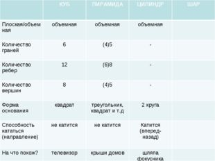 КУБПИРАМИДАЦИЛИНДРШАР Плоская/объемнаяобъемнаяобъемнаяобъемная Количе