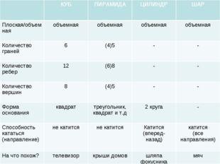 КУБПИРАМИДАЦИЛИНДРШАР Плоская/объемнаяобъемнаяобъемнаяобъемнаяобъемна