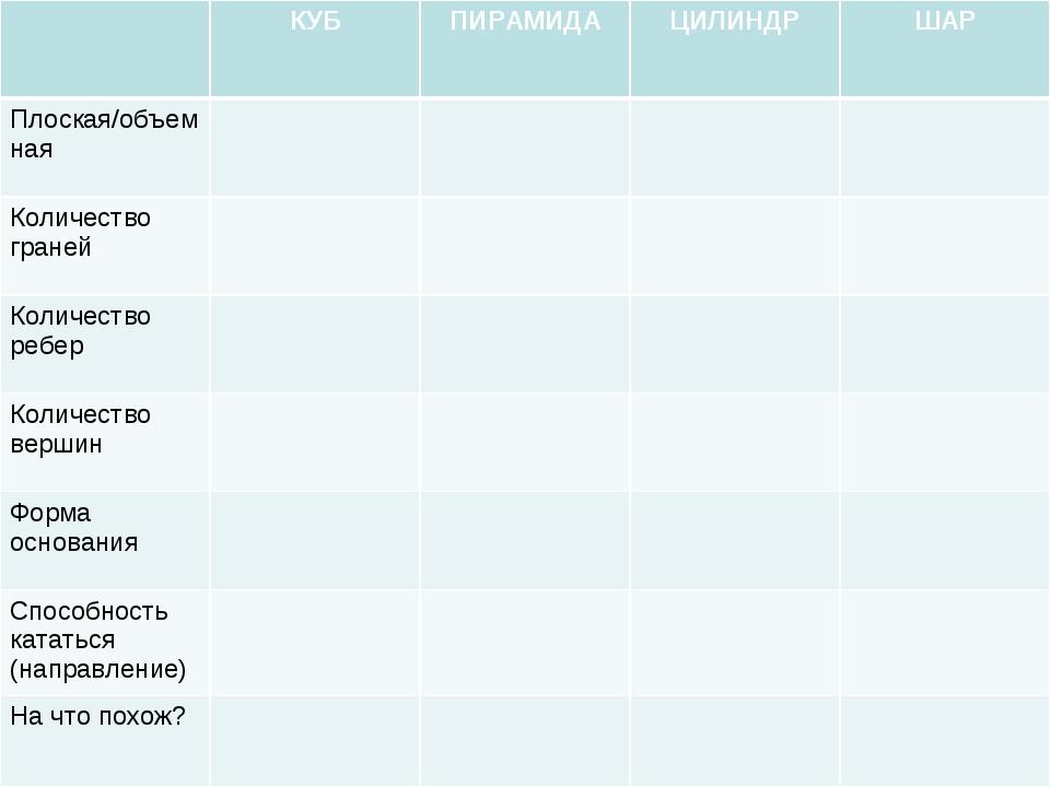 КУБПИРАМИДАЦИЛИНДРШАР Плоская/объемная Количество граней Количест...
