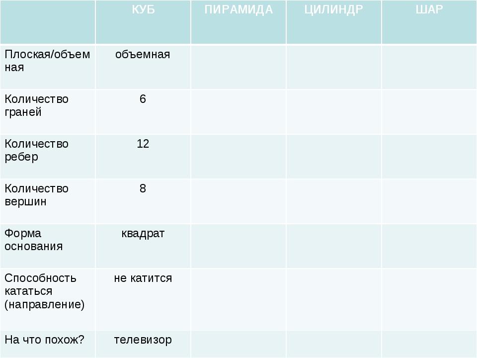 КУБПИРАМИДАЦИЛИНДРШАР Плоская/объемнаяобъемная Количество граней6...