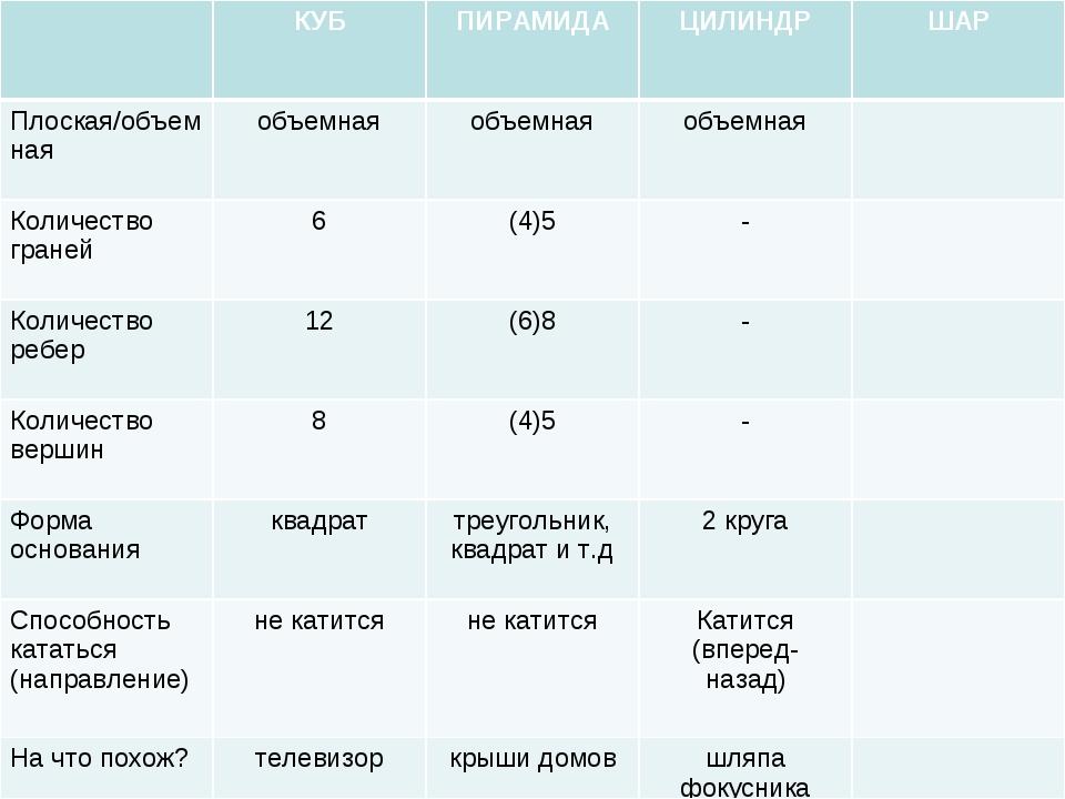 КУБПИРАМИДАЦИЛИНДРШАР Плоская/объемнаяобъемнаяобъемнаяобъемная Количе...