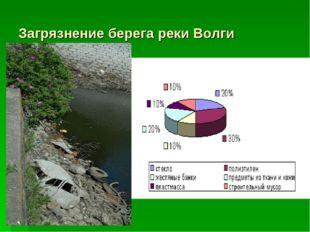 Загрязнение берега реки Волги
