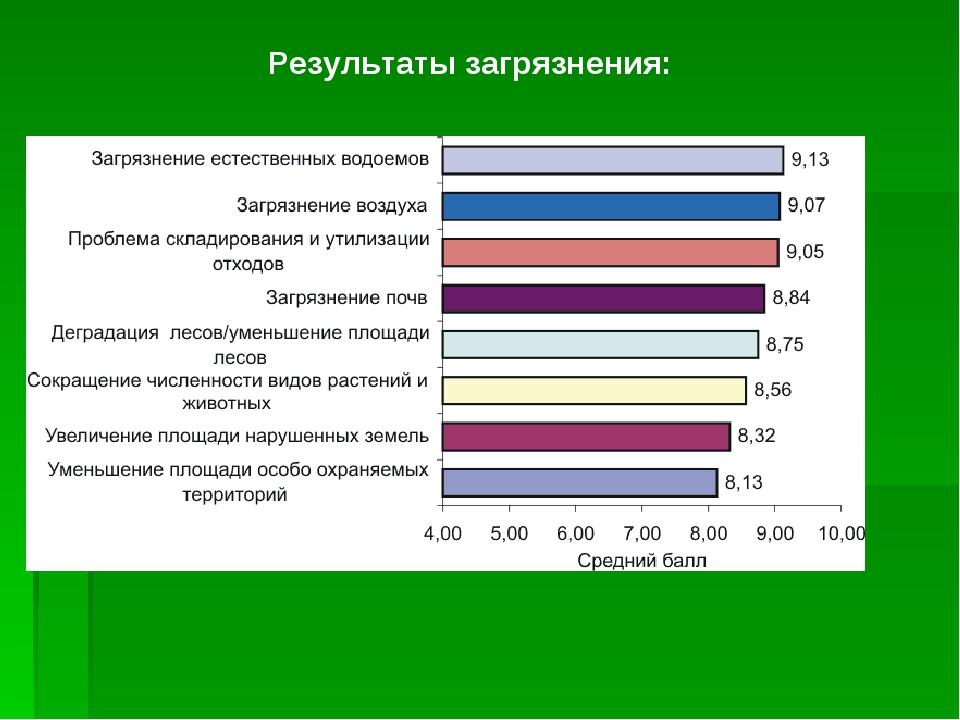 Результаты загрязнения: