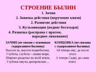 СТРОЕНИЕ БЫЛИН 1. Зачин 2. Завязка действия (поручение князя) 2. Развитие дей