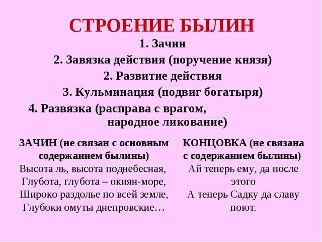 СТРОЕНИЕ БЫЛИН 1. Зачин 2. Завязка действия (поручение князя) 2. Развитие дей...