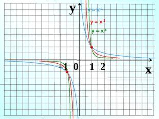 y x -1 0 1 2 у = х-1 у = х-3 у = х-5