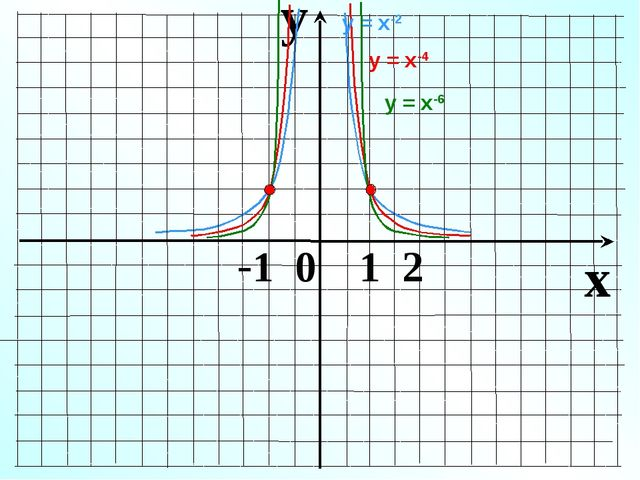 y x -1 0 1 2 у = х-4 у = х-2 у = х-6