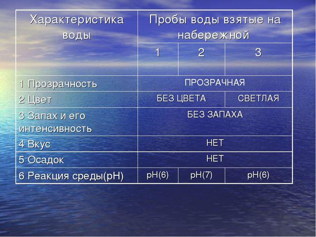 Характеристика водыПробы воды взятые на набережной  123 1 ПрозрачностьП...