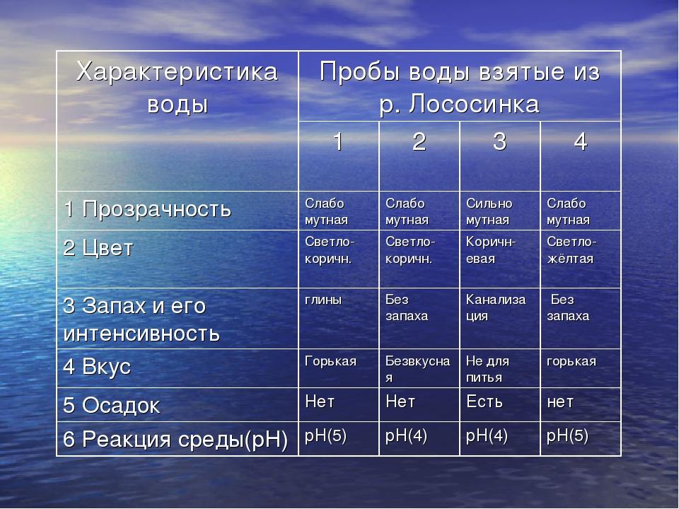 Характеристика водыПробы воды взятые из р. Лососинка 1234 1 Прозрачност...