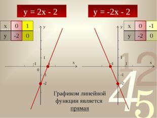 y = 2x - 2 y = -2x - 2 y x 0 1 1 -1 -1 y x 1 -1 -1 1 -2 -2 Графиком линейной
