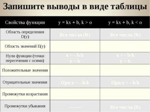 Запишите выводы в виде таблицы Все числа (R) Все числа (R) Все числа (R) Все