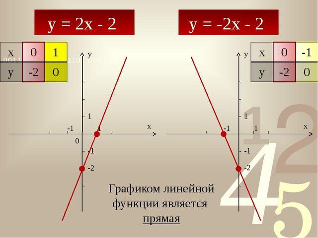 y = 2x - 2 y = -2x - 2 y x 0 1 1 -1 -1 y x 1 -1 -1 1 -2 -2 Графиком линейной...