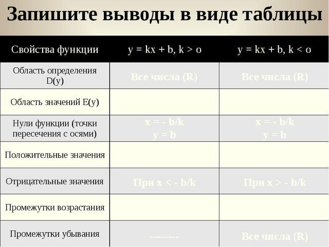 Запишите выводы в виде таблицы Все числа (R) Все числа (R) Все числа (R) Все...