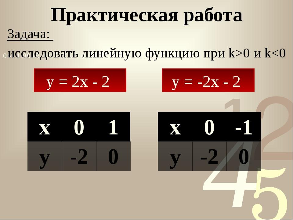 Задача: исследовать линейную функцию при k>0 и k