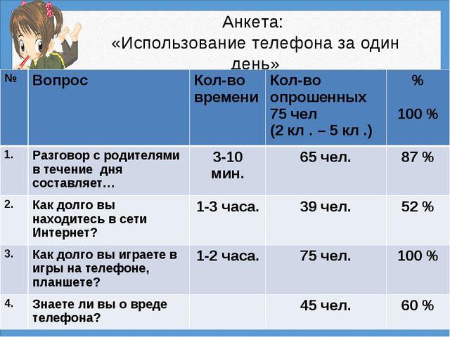 Анкета: «Использование телефона за один день» №ВопросКол-во времениКол-во...