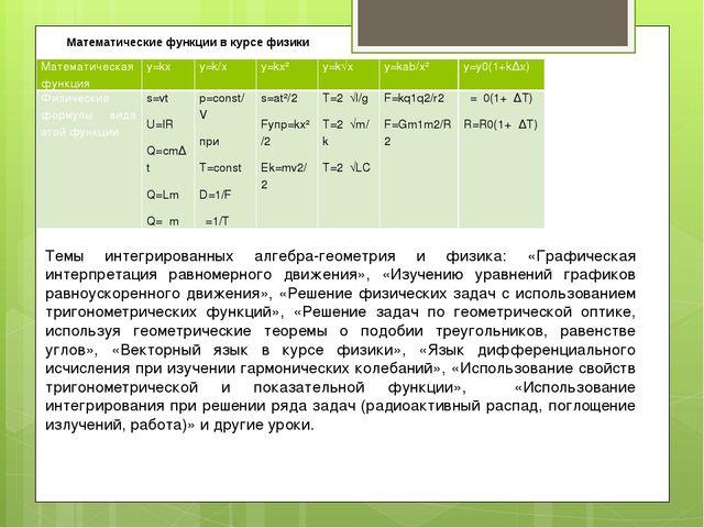 Математические функции в курсе физики Темы интегрированных алгебра-геометрия...