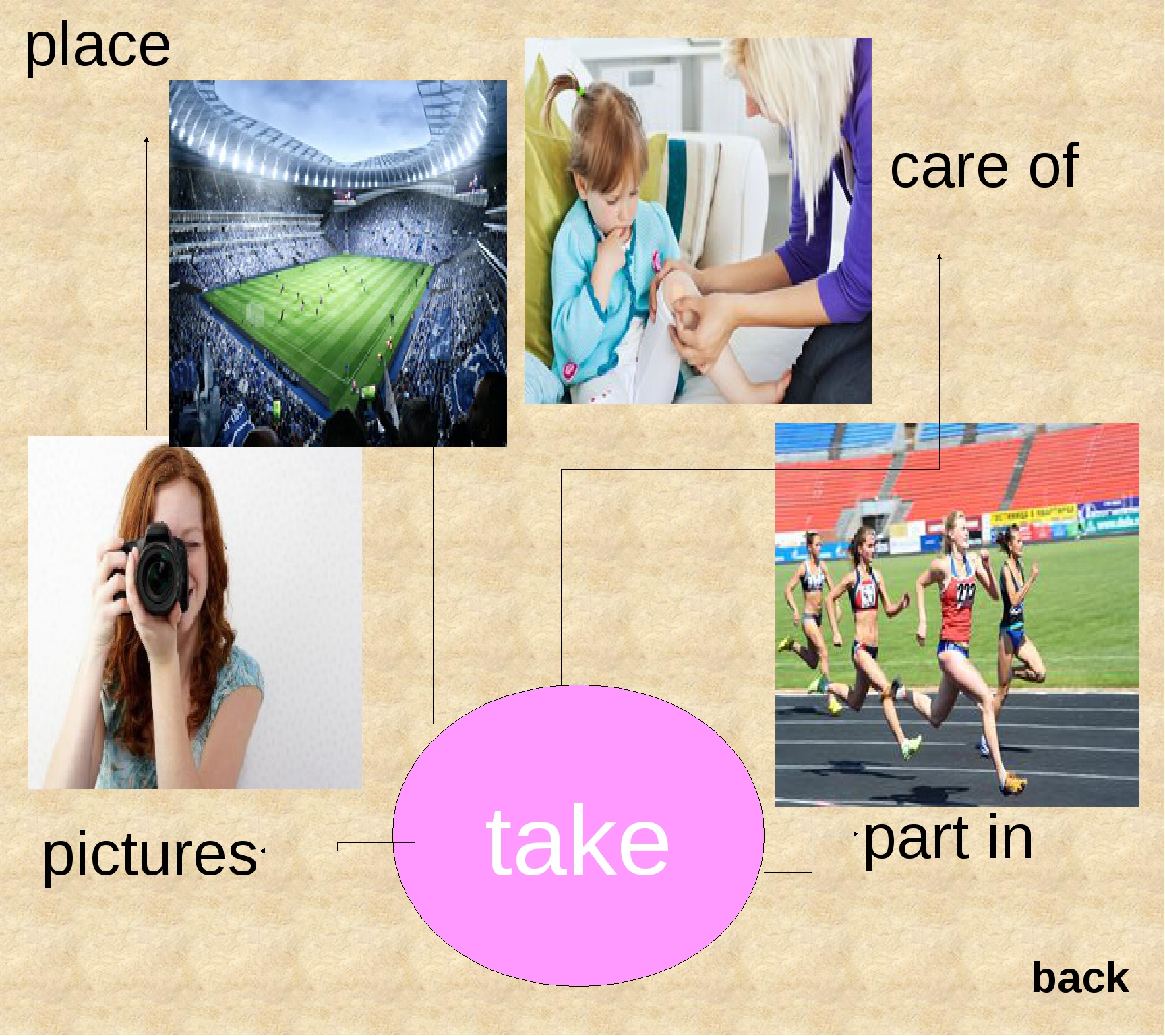 take place pictures care of part in back