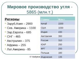 Мировое производство угля - 5865 (млн.т.) Регионы Заруб.Азия – 2900 Сев. Амер