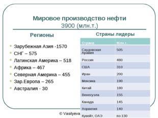 Мировое производство нефти 3900 (млн.т.) Регионы Страны лидеры Зарубежная Ази