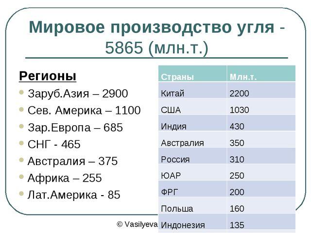 Мировое производство угля - 5865 (млн.т.) Регионы Заруб.Азия – 2900 Сев. Амер...