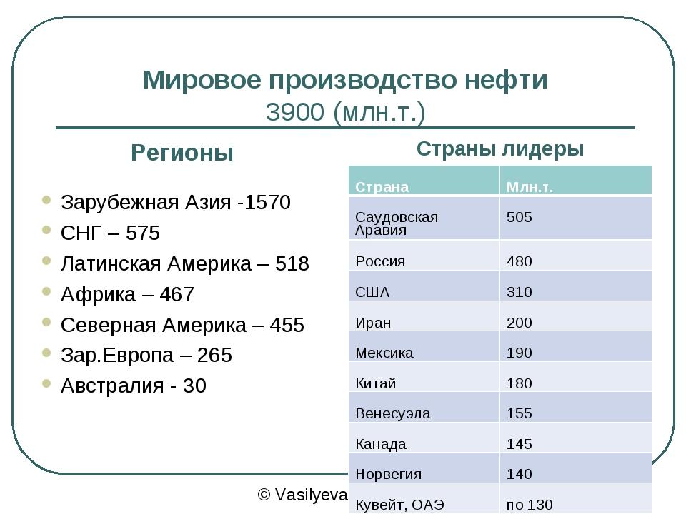 Мировое производство нефти 3900 (млн.т.) Регионы Страны лидеры Зарубежная Ази...