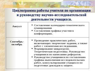 Циклограмма работы учителя по организации и руководству научно-исследовательс