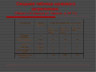 Сводная таблица шумового загрязнения. (Район с.Н.Некоуз ул. Ленина д. № 11)