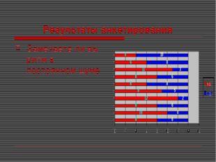 Результаты анкетирования Замечаете ли вы ритм в постоянном шуме